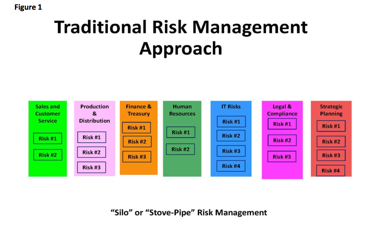 Traditional Risk Management Approach